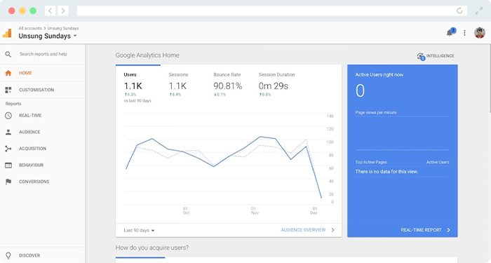 See how nonprofit software from Google Analytics can improve data-driven fundraising.