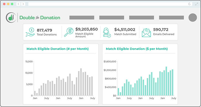360MatchPro offers the leading online fundraising tools for automated matching gift management.